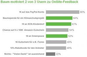Studie zur Nutzung und Akzeptanz von Online-Marktforschung und Werbung
