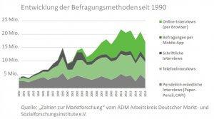 Umfragemethoden Entwicklung 1990 bis 2017