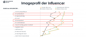 Imageprofil von Instagram Influencern aus der Influencer Facts