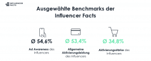 Influencer Marketing KPIs Benchmarks Pilotstudie Influencer Facts 2019